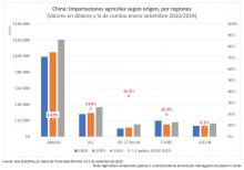 grafica importaciones China